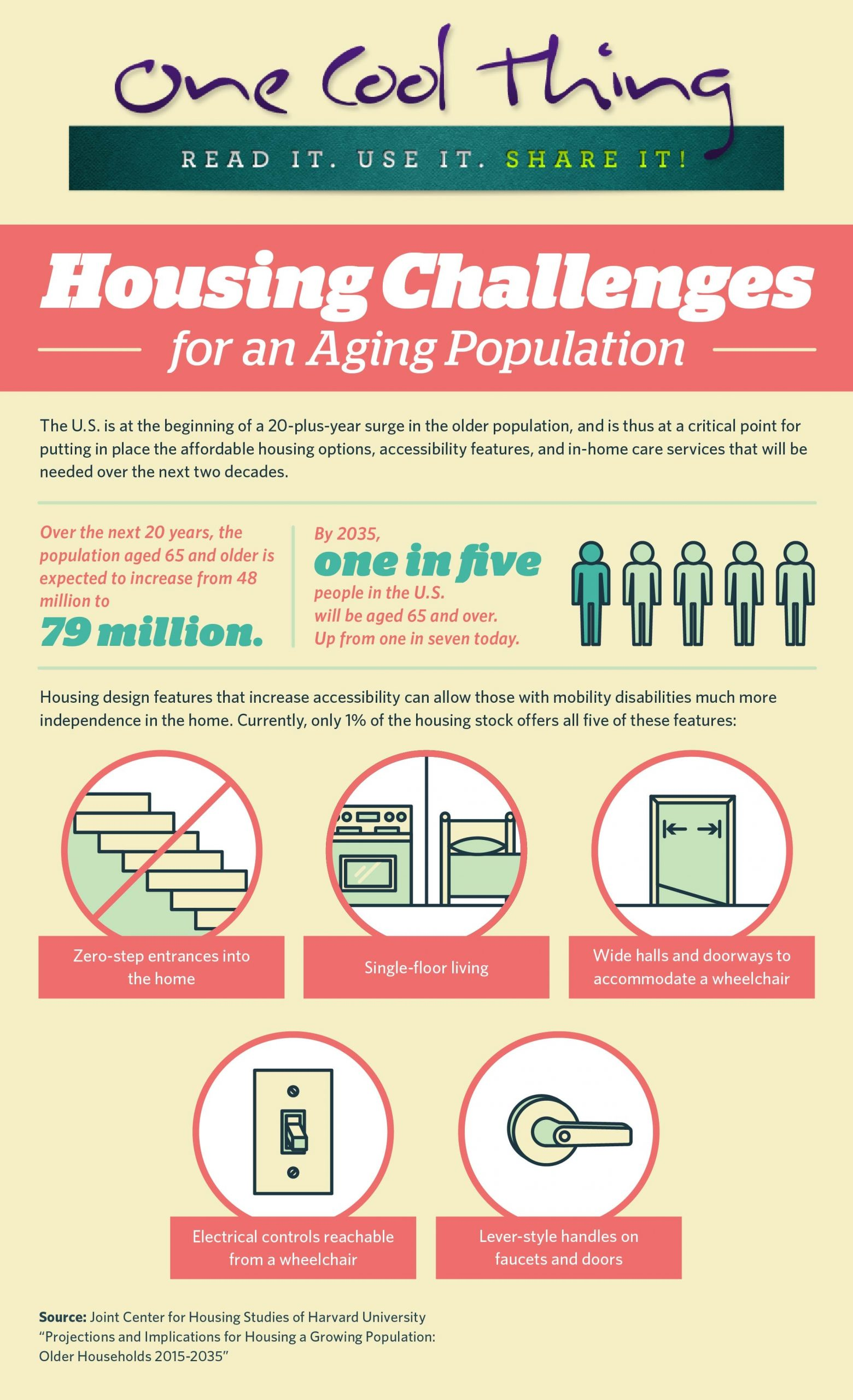 Aging Home Owner Population Statistics
